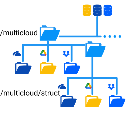 Organize cloud storage with folders that contains files from multiple clouds
